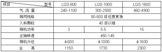 环保振动筛规格、性能参数